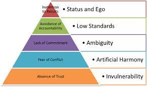 Lencioni 5 dysfunctions pyramid