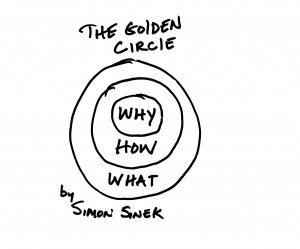 sinek-golden-circle-e1378664887408